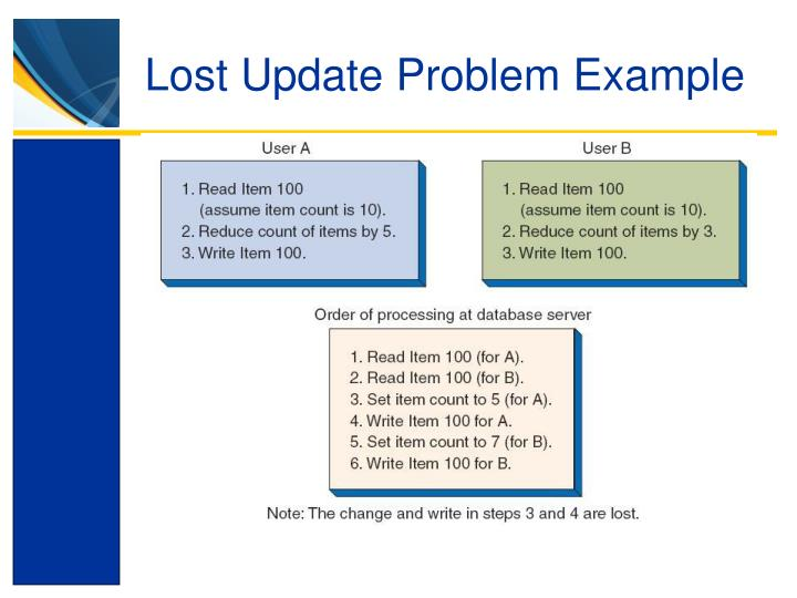 Lost Update Problem Example