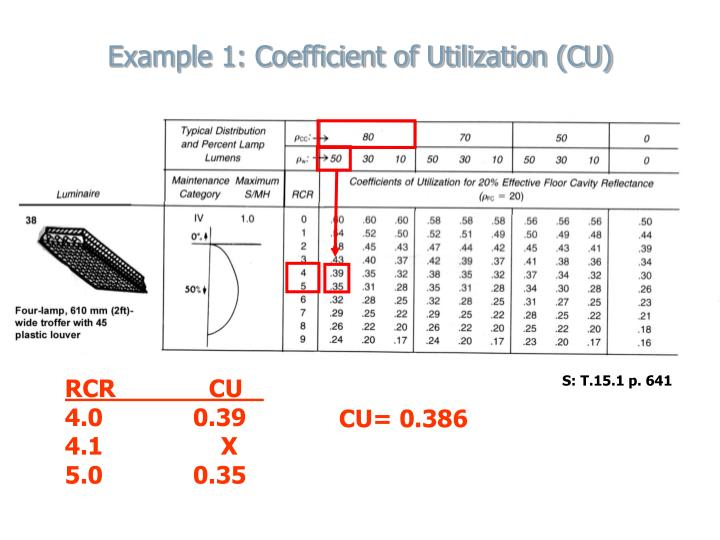 Example 1: Coefficient of Utilization (CU)