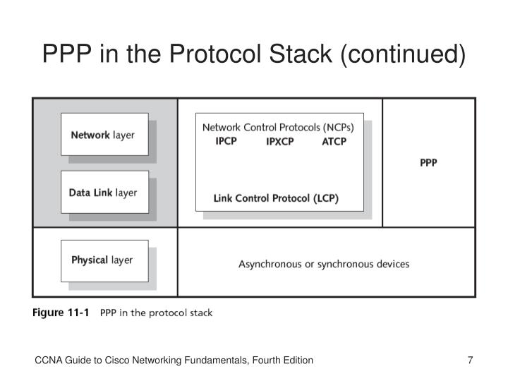 PPP in the Protocol Stack (continued)
