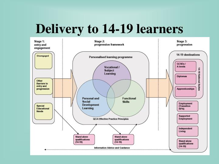 Delivery to 14-19 learners