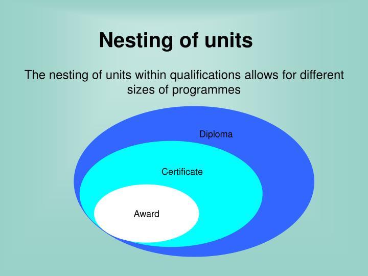 Nesting of units