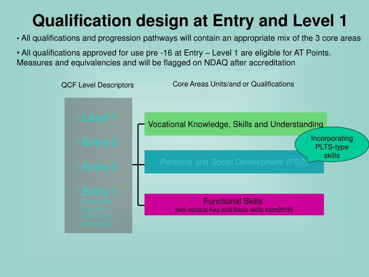 Qualification design at Entry and Level 1
