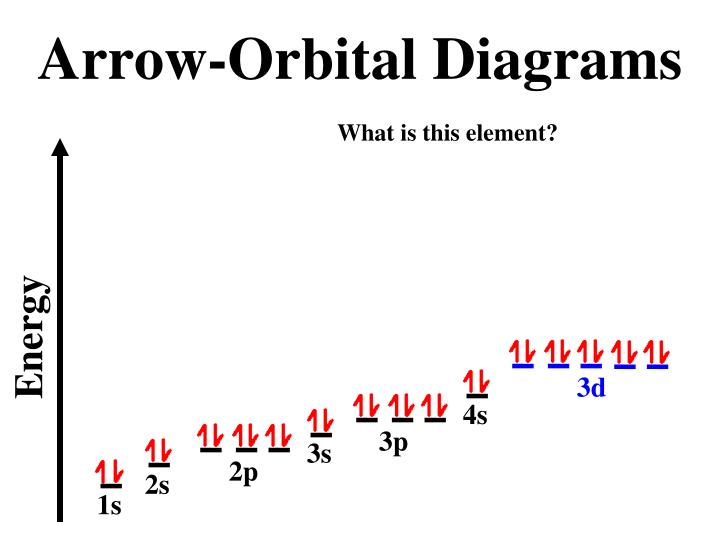 Arrow-Orbital Diagrams