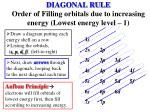 diagonal rule order of filling orbitals due to increasing energy lowest energy level 1