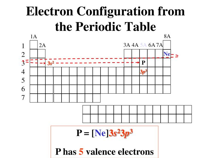 Electron Configuration from