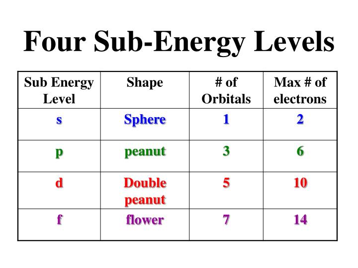Four Sub-Energy Levels