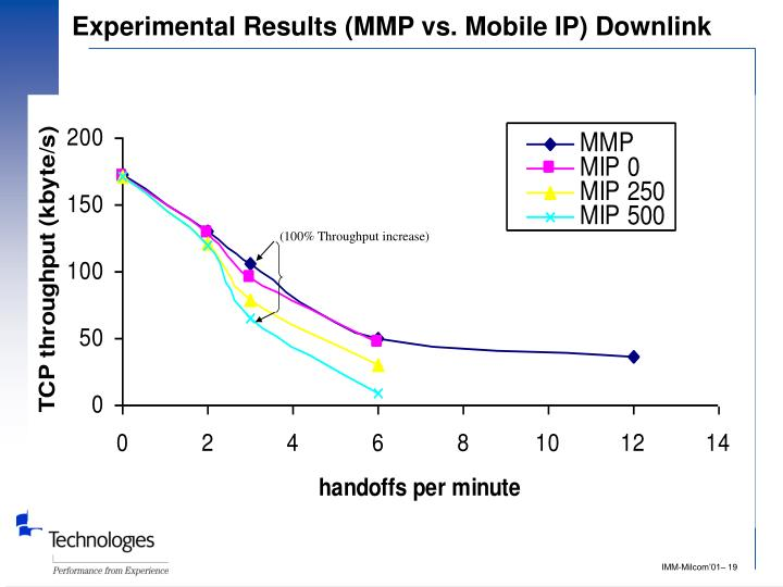 Experimental Results (MMP vs. Mobile IP) Downlink