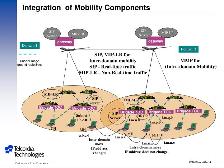 Integration  of Mobility Components