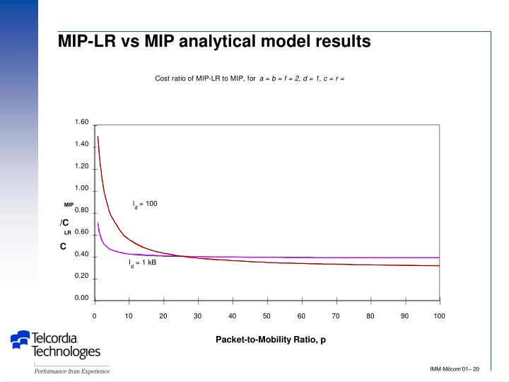 MIP-LR vs MIP analytical model results