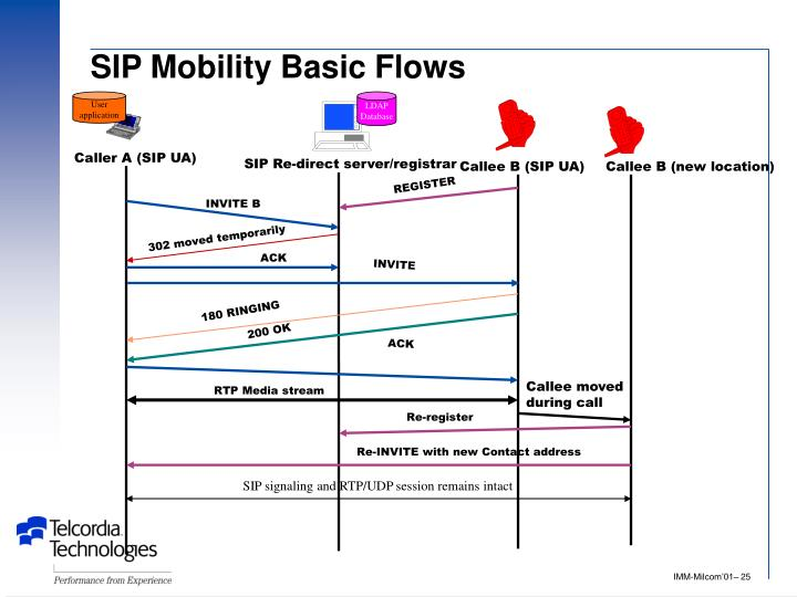 SIP Mobility Basic Flows