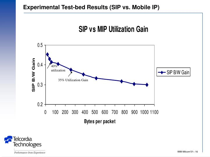 Experimental Test-bed Results (SIP vs. Mobile IP)