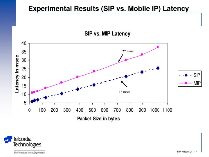 Experimental Results (SIP vs. Mobile IP) Latency