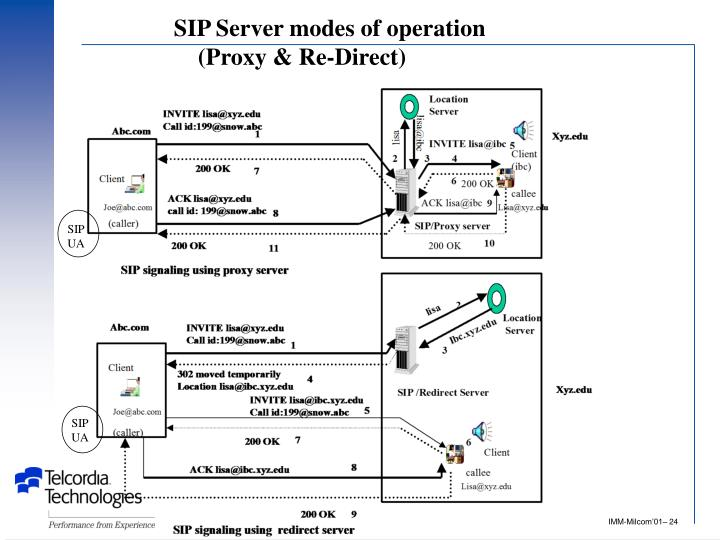SIP Server modes of operation