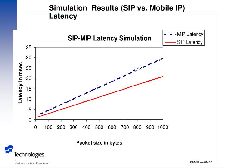 Simulation  Results (SIP vs. Mobile IP) Latency