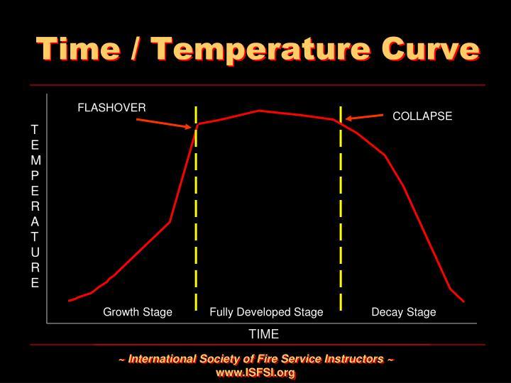 Time / Temperature Curve