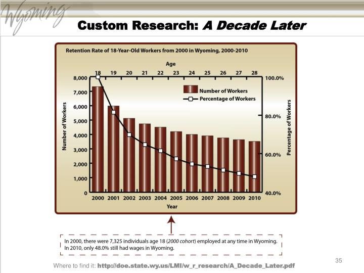 Custom Research:
