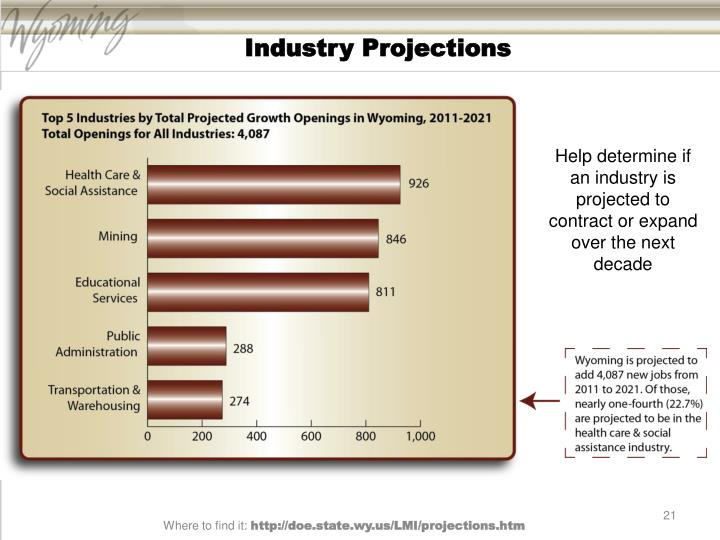 Industry Projections