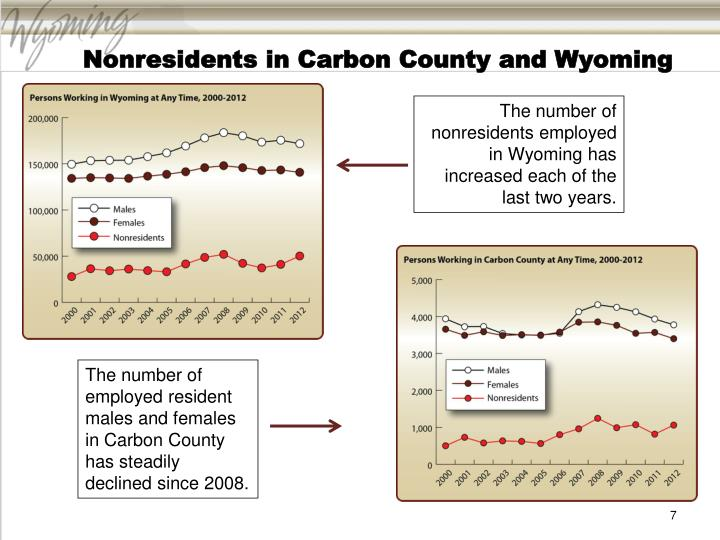 Nonresidents in Carbon County and Wyoming