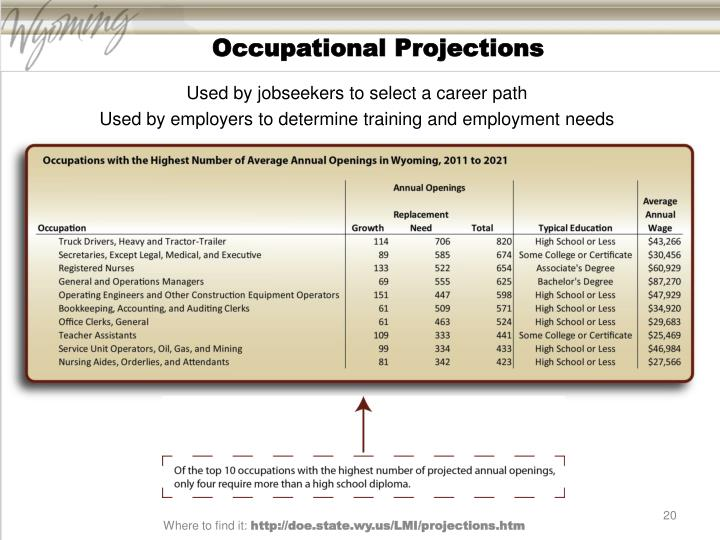 Occupational Projections