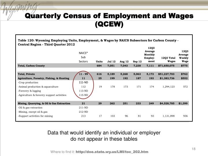 Quarterly Census of Employment and Wages (QCEW)