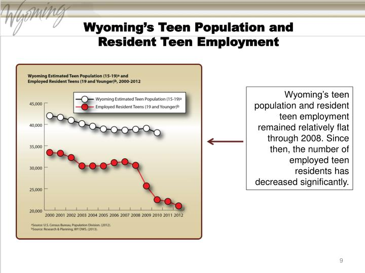 Wyoming's Teen Population and
