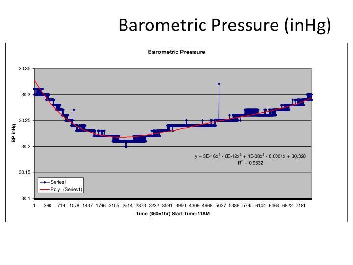 Barometric Pressure (inHg)