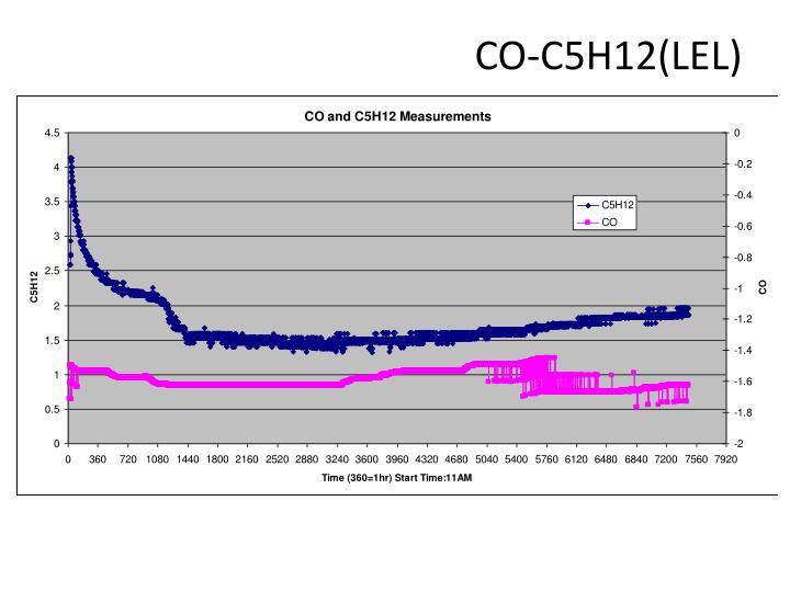 CO-C5H12(LEL)