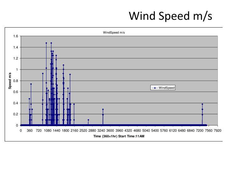 Wind Speed m/s