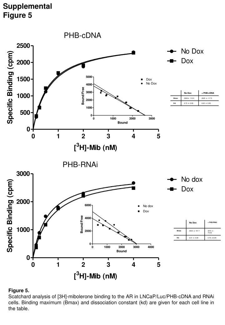 Supplemental Figure 5