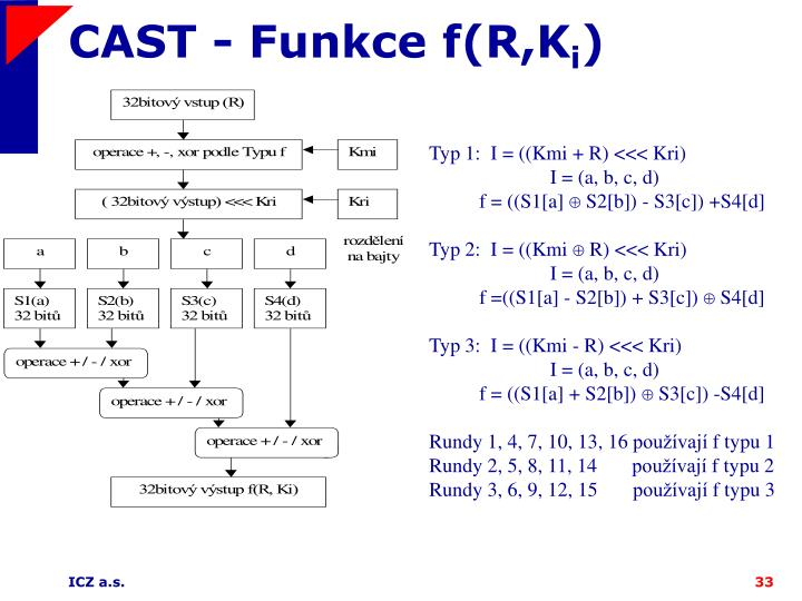 CAST - Funkce f(R,K