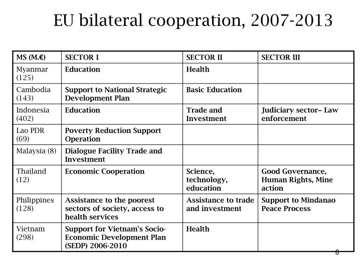 EU bilateral cooperation, 2007-2013