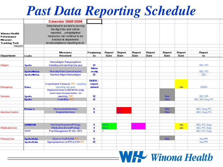 Past Data Reporting Schedule
