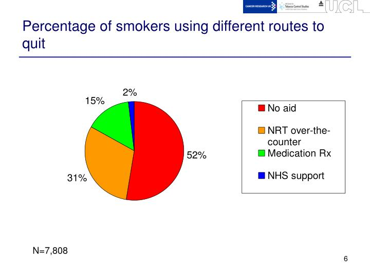 Percentage of smokers using different routes to quit