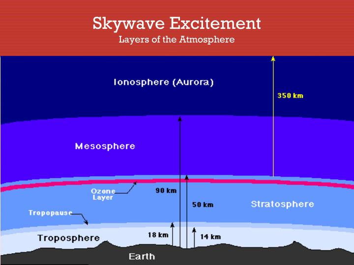 Skywave Excitement