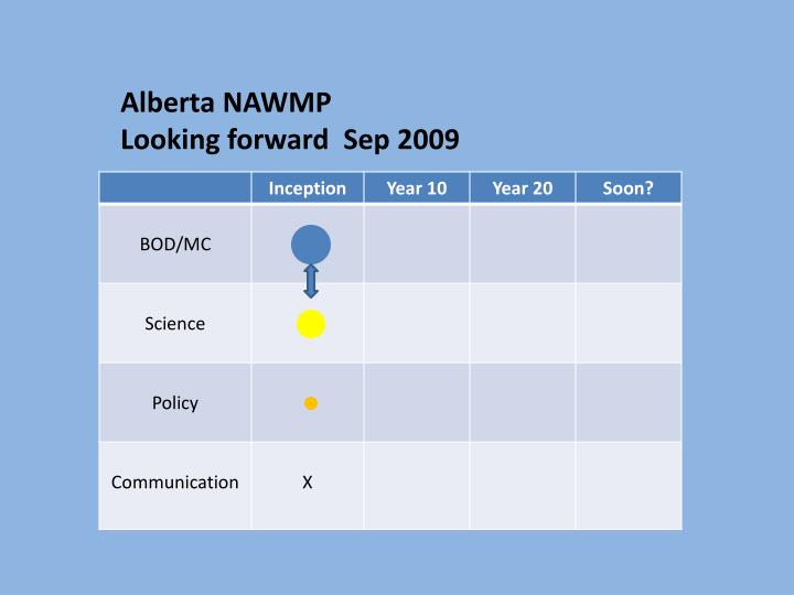 Alberta NAWMP