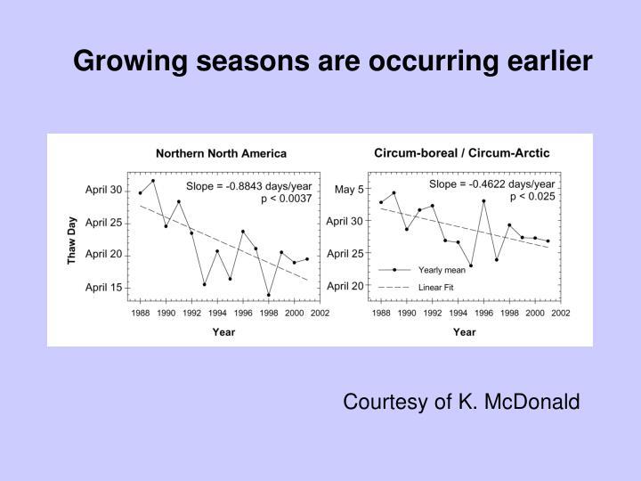 Growing seasons are occurring earlier