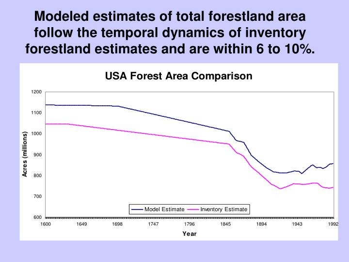 Modeled estimates of total forestland area follow the temporal dynamics of inventory forestland estimates and are within 6 to 10%.