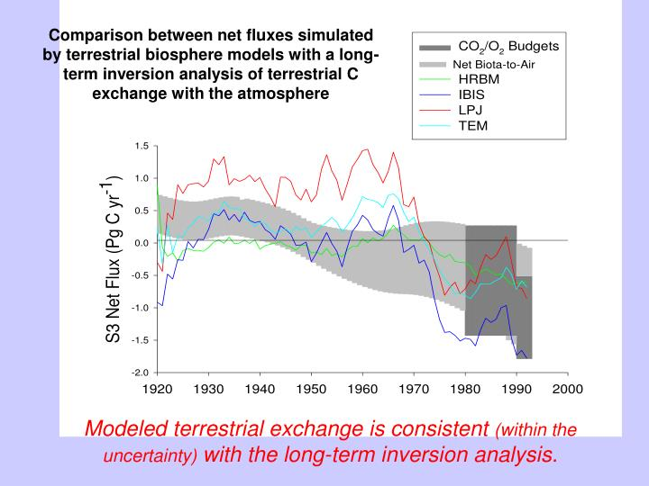 Comparison between net fluxes simulated by terrestrial biosphere models with a long-term inversion analysis of terrestrial C exchange with the atmosphere