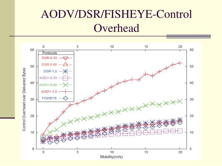 AODV/DSR/FISHEYE-Control Overhead