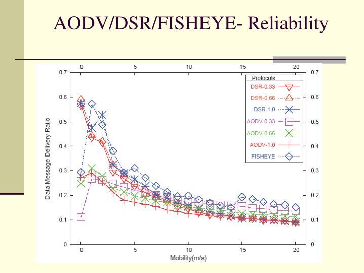 AODV/DSR/FISHEYE- Reliability