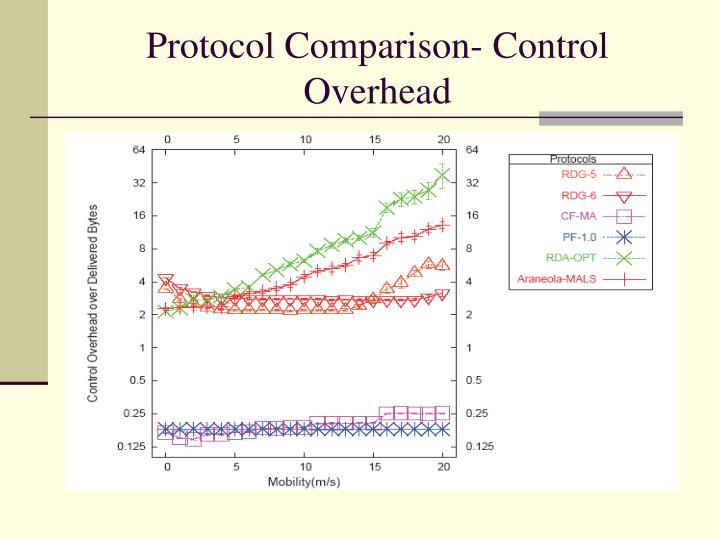 Protocol Comparison- Control Overhead
