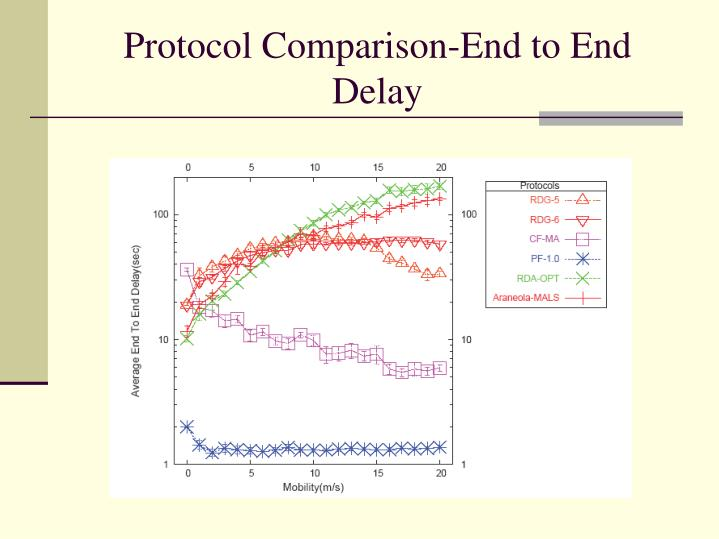 Protocol Comparison-End to End Delay