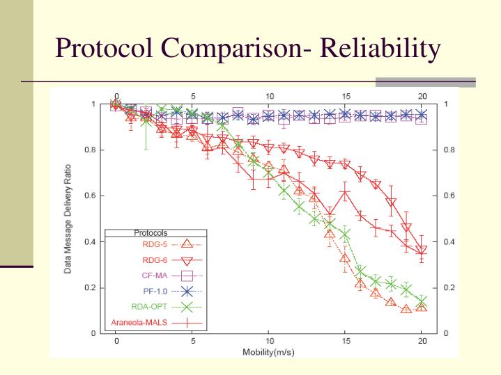Protocol Comparison- Reliability