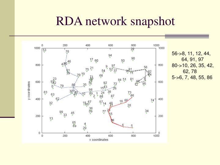 RDA network snapshot