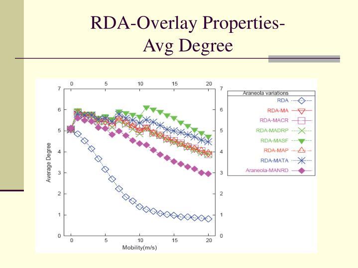 RDA-Overlay Properties-