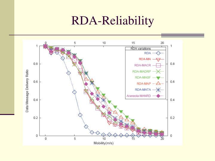 RDA-Reliability