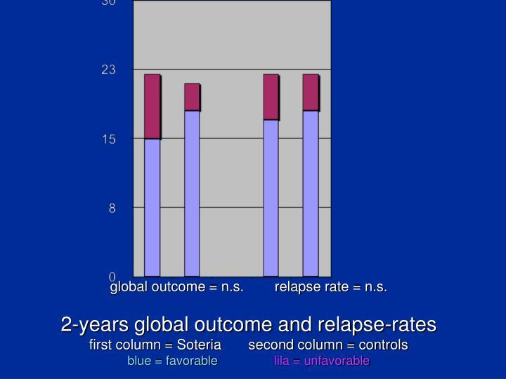 global outcome = n.s.        relapse rate = n.s.