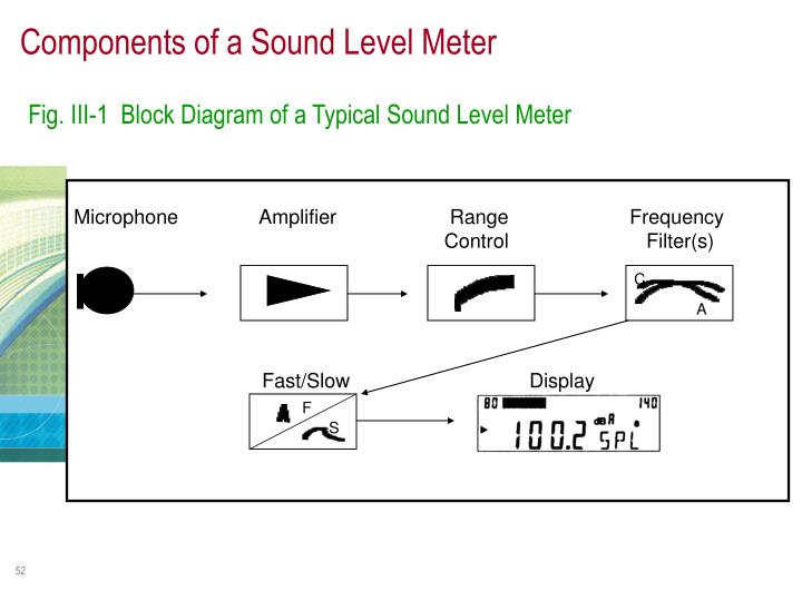 Components of a Sound Level Meter