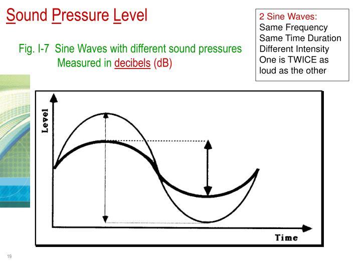 2 Sine Waves:
