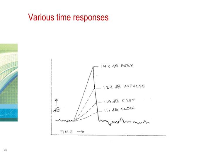 Various time responses